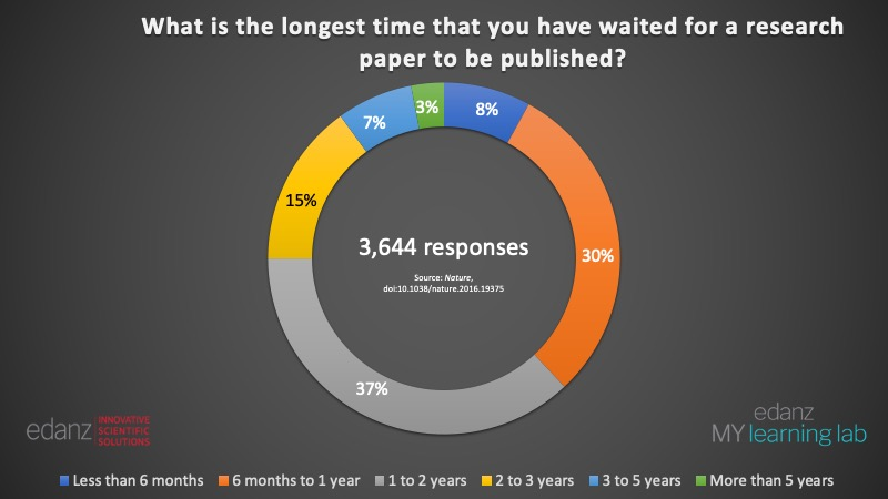 how long to wait for journal response – Edanz Learning Lab